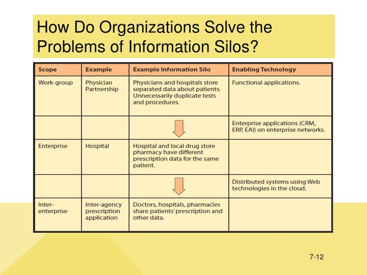 How Do Organizations Solve the Problems of Information Silos?