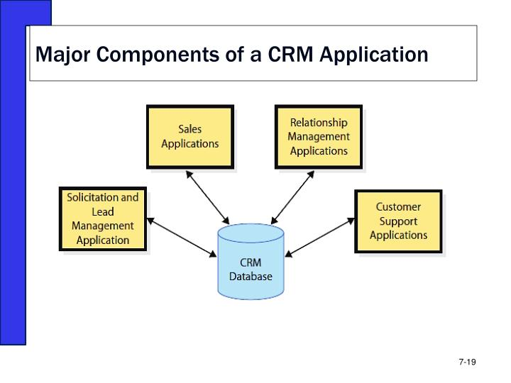 Major Components of a CRM Application