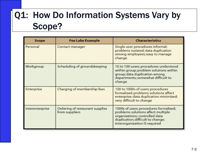 Q1:  How Do Information Systems Vary by Scope?