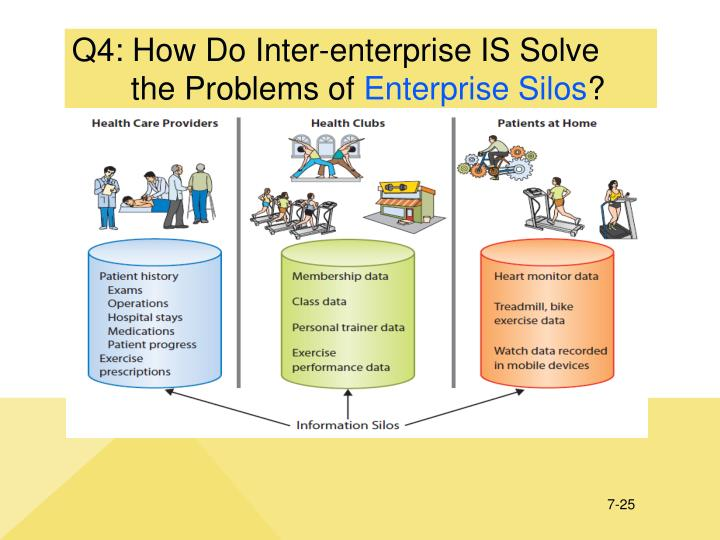Q4: How Do Inter-enterprise IS Solve the Problems of