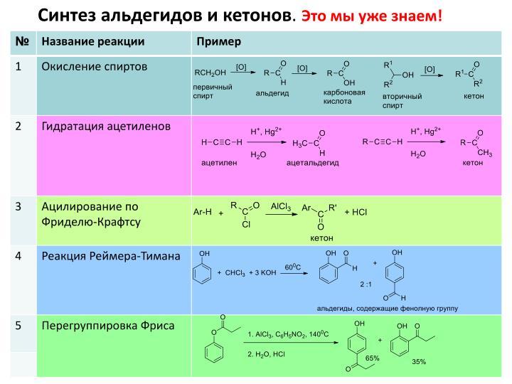 Синтез альдегидов и кетонов