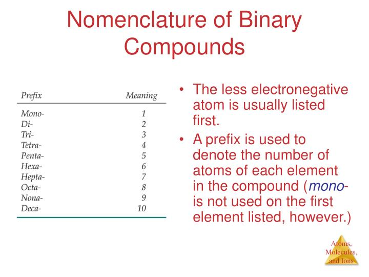 Nomenclature of Binary Compounds