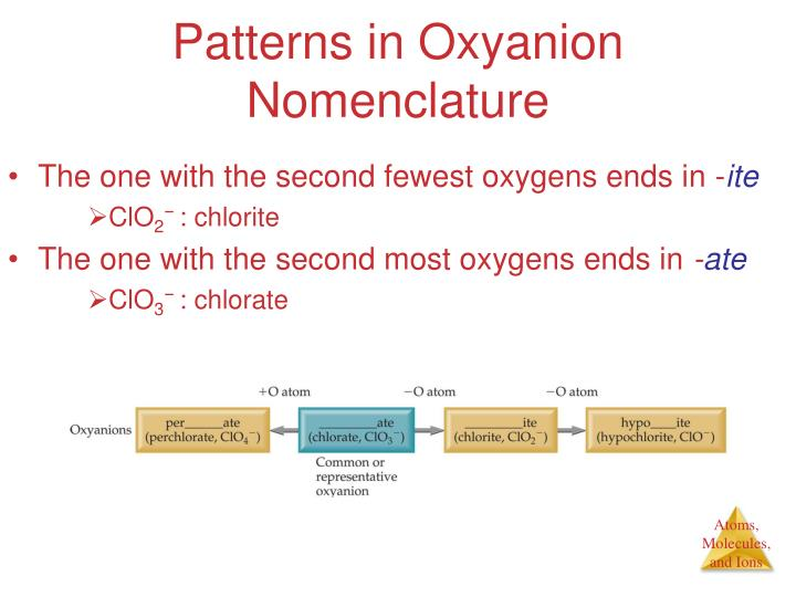 Patterns in Oxyanion Nomenclature