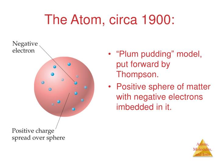 The Atom, circa 1900: