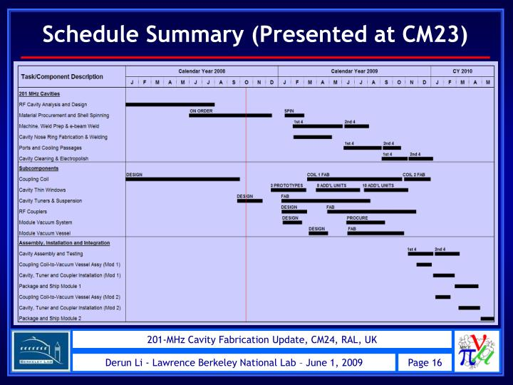 Schedule Summary (Presented at CM23)