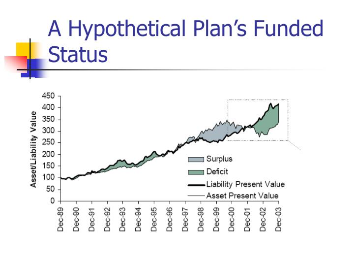 A hypothetical plan s funded status