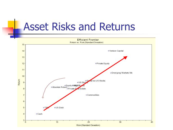 Asset Risks and Returns