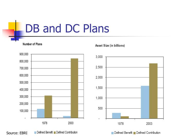 DB and DC Plans