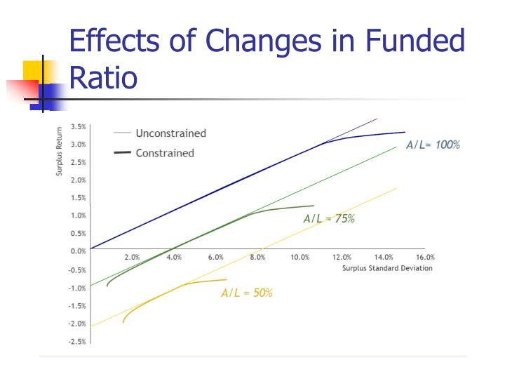 Effects of Changes in Funded Ratio
