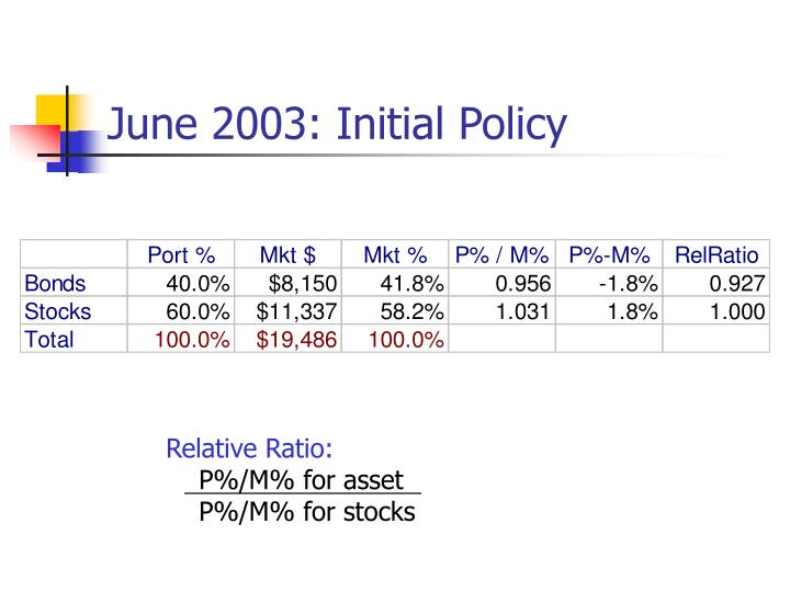 June 2003: Initial Policy