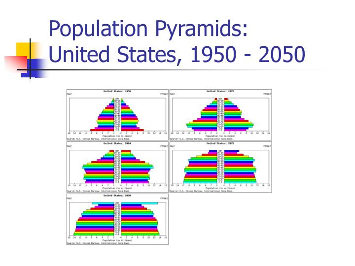 Population Pyramids: