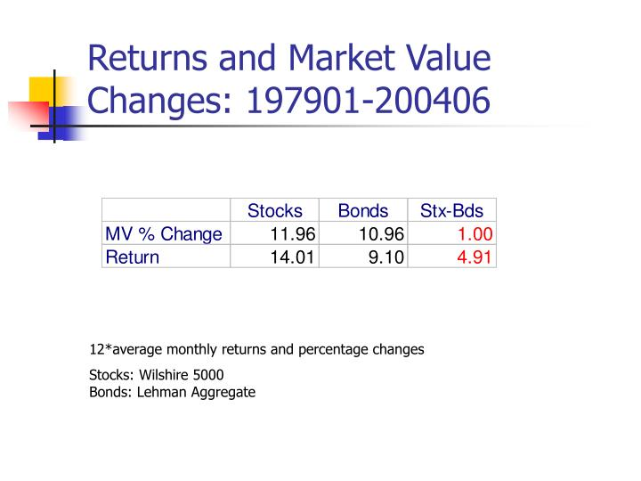 Returns and Market Value Changes: 197901-200406