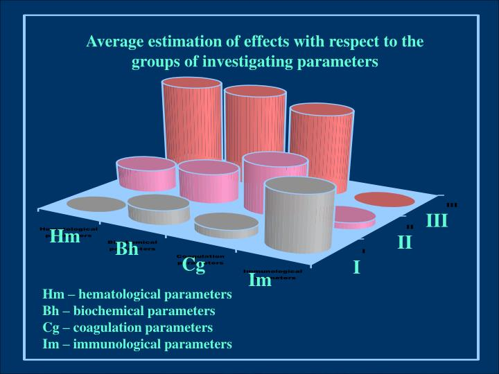 Average estimation of effects with respect to the  groups of investigating parameters