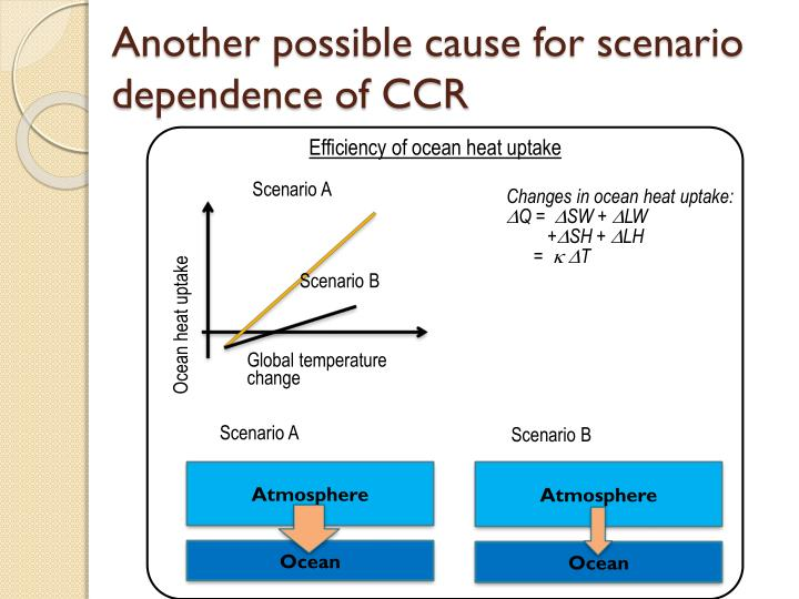 Another possible cause for scenario dependence of CCR