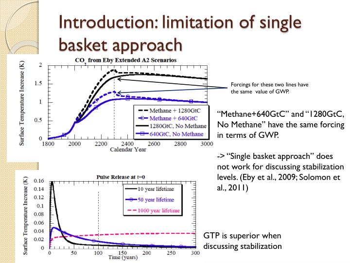 Introduction limitation of single basket approach