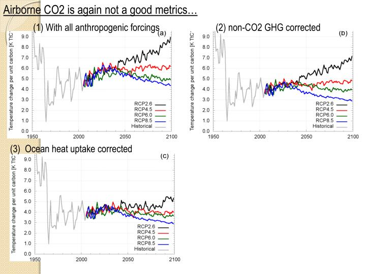 Airborne CO2 is again not a good metrics…