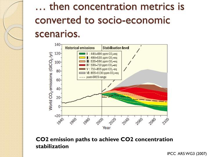 … then concentration metrics is converted to socio-economic scenarios.
