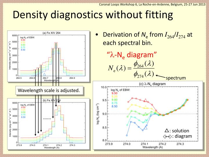 Density diagnostics without fitting