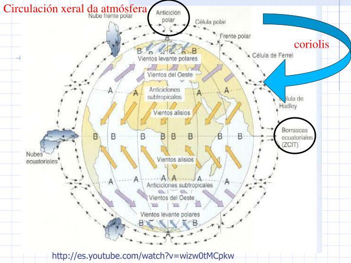 Circulacin xeral da atmsfera