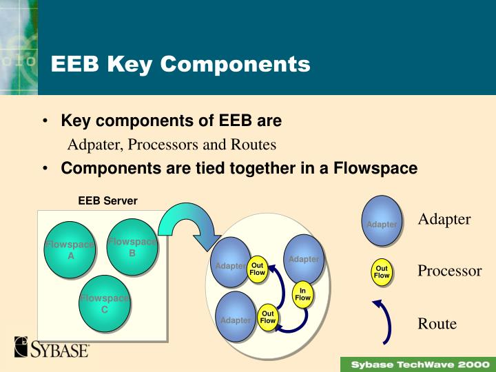 Key components of EEB are