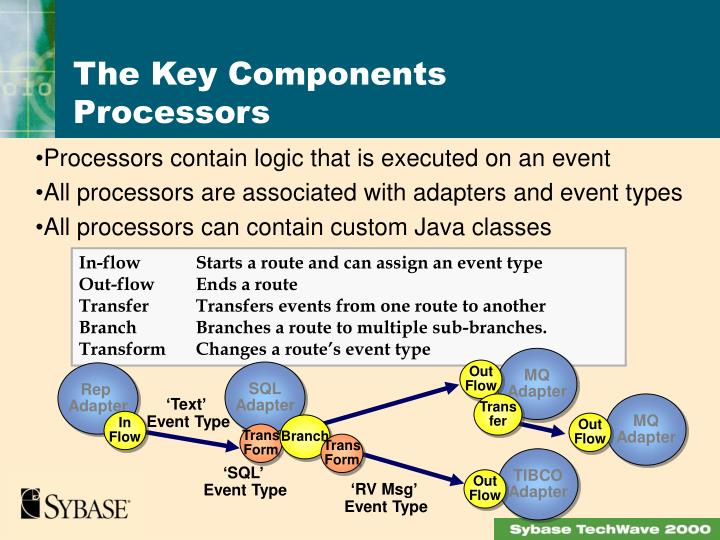 Processors contain logic that is executed on an event