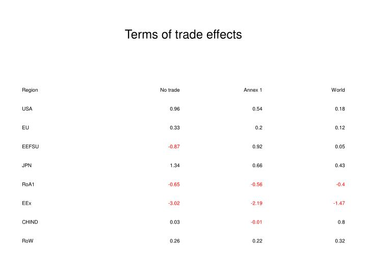 Terms of trade effects