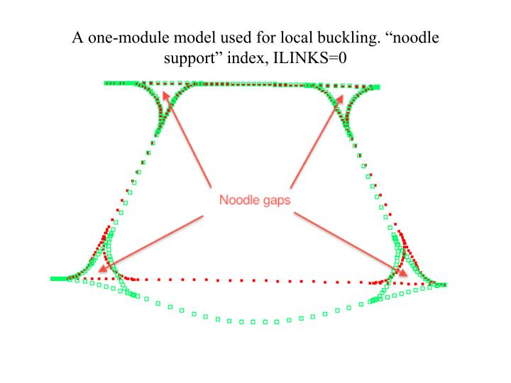 "A one-module model used for local buckling. ""noodle support"" index, ILINKS=0"