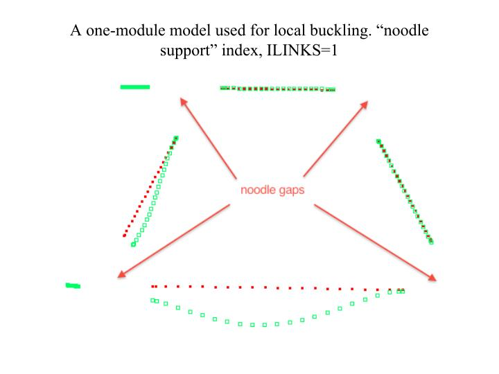 "A one-module model used for local buckling. ""noodle support"" index, ILINKS=1"