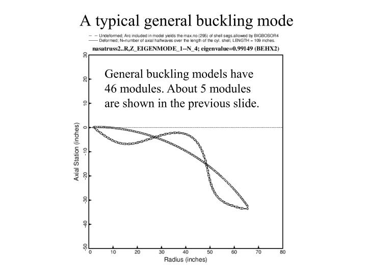 A typical general buckling mode