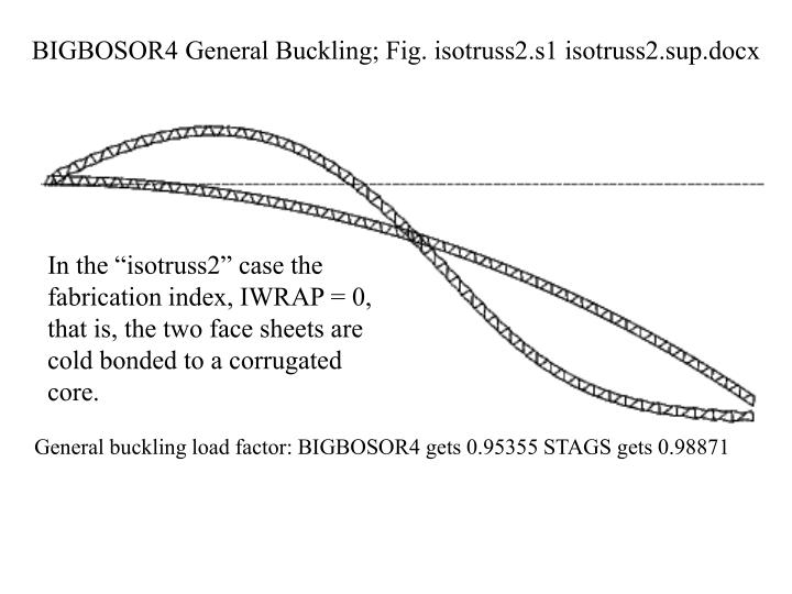 BIGBOSOR4 General Buckling; Fig. isotruss2.s1 isotruss2.sup.docx