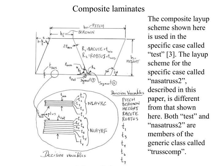 "The composite layup scheme shown here is used in the specific case called ""test"" [3]. The layup scheme for the specific case called ""nasatruss2"", described in this paper, is different from that shown here. Both ""test"" and ""nasatruss2"" are members of the generic class called ""trusscomp""."