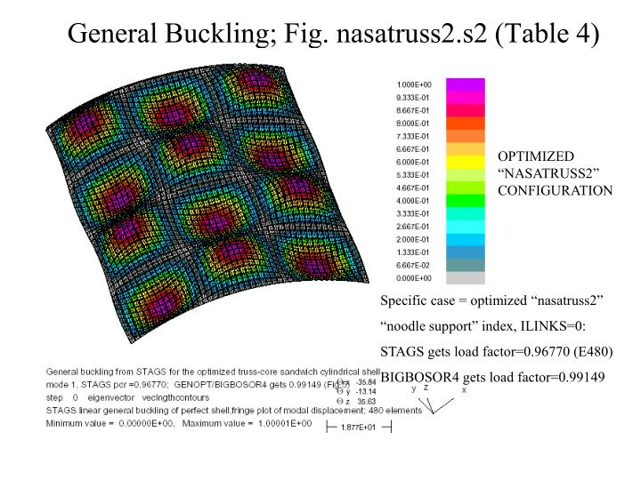 General Buckling; Fig. nasatruss2.s2 (Table 4)