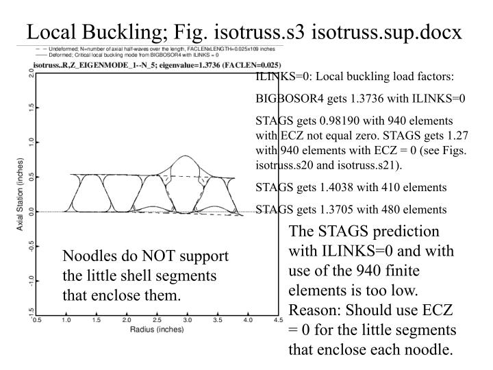 Local Buckling; Fig. isotruss.s3 isotruss.sup.docx