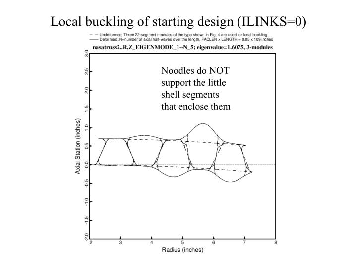 Local buckling of starting design (ILINKS=0)