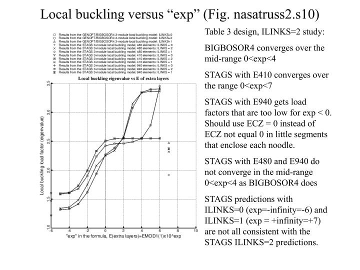 "Local buckling versus ""exp"" (Fig. nasatruss2.s10)"