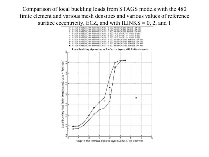 Comparison of local buckling loads from STAGS models with the 480 finite element and various mesh densities and various values of reference surface eccentricity, ECZ, and with ILINKS = 0, 2, and 1