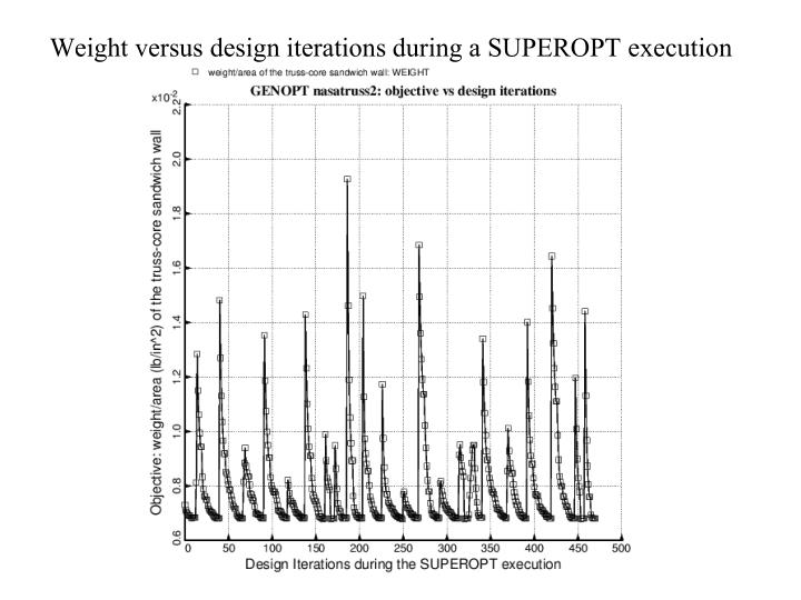 Weight versus design iterations during a SUPEROPT execution