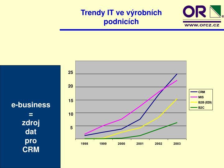 Trendy IT ve výrobních podnicích