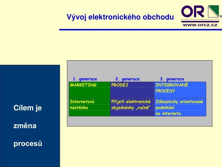 Vývoj elektronického obchodu