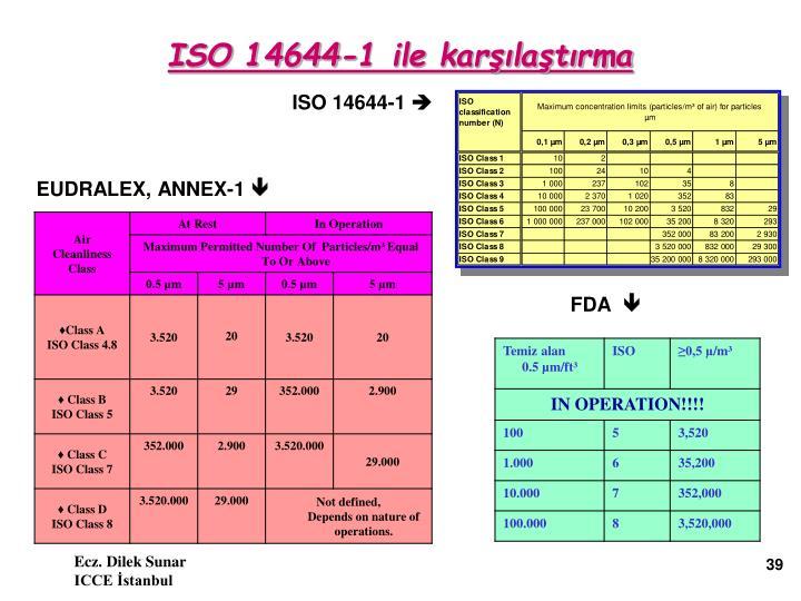 ISO 14644-1 ile karşılaştırma