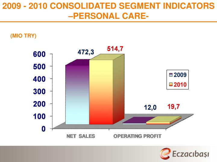 2009 - 2010 CONSOLIDATED SEGMENT INDICATORS –PERSONAL CARE-