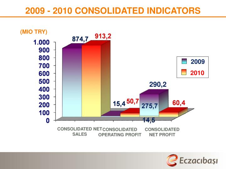 2009 - 2010 CONSOLIDATED INDICATORS