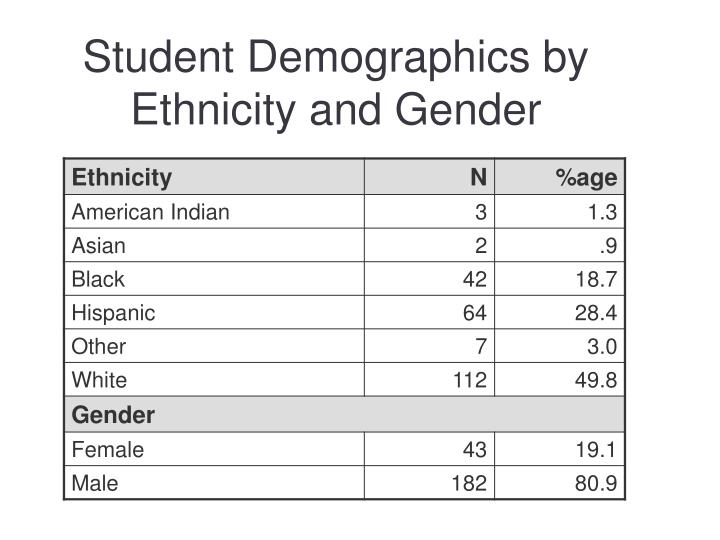 Student Demographics by Ethnicity and Gender