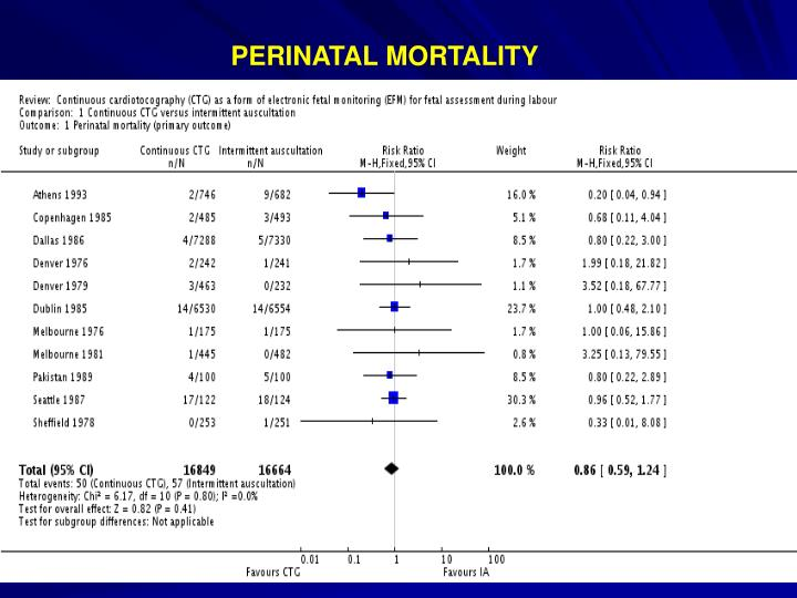 PERINATAL MORTALITY
