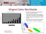 magnet sales worldwide