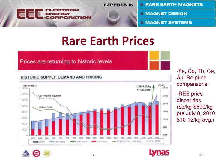 Rare Earth Prices