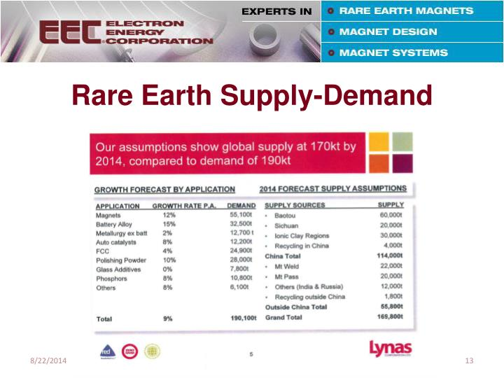 Rare Earth Supply-Demand
