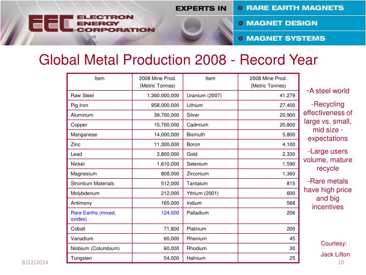 Global Metal Production 2008 - Record Year