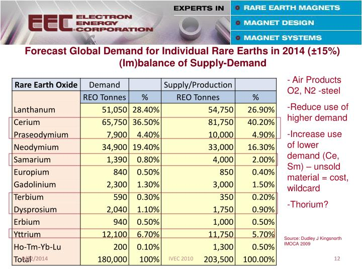 Forecast Global Demand for Individual Rare Earths in 2014 (±15%)