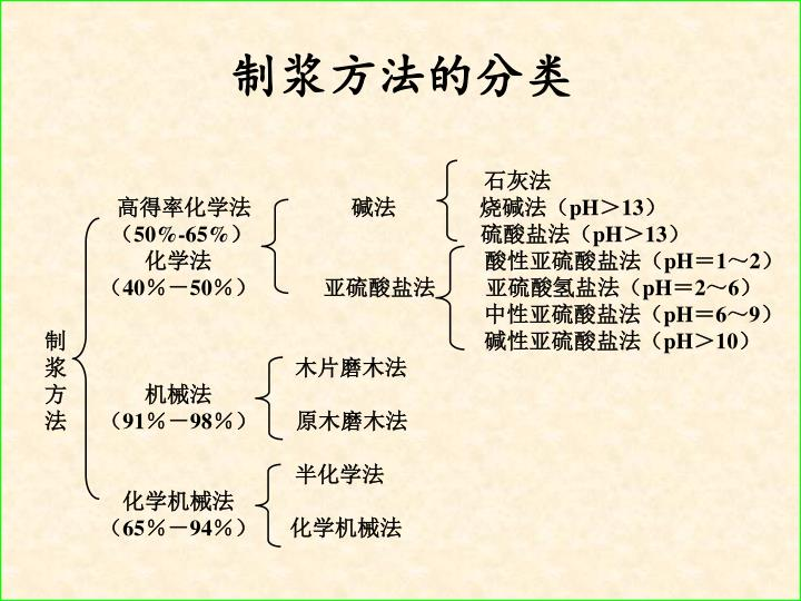 制浆方法的分类